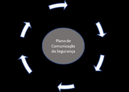 tecnicas-de-marketing-para-elaborar-o-plano-de-comunicacao-da-seguranca